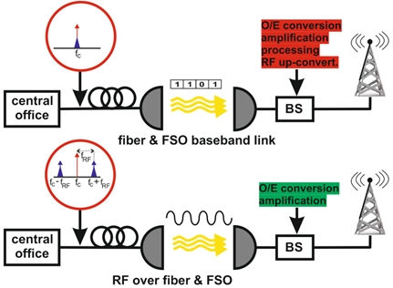 Wireless and Fiber Optics - CTU - Faculty of Electrical